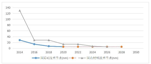 全球半导体材料市场分析,背后的电子气体到底发展如何?