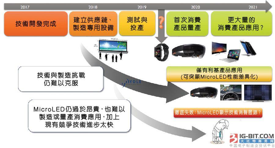 MicroLED开启显示技术新页