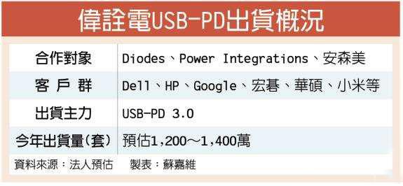伟诠电USB-PD明年出货翻倍