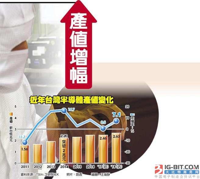 IEK:产值增幅 台湾半导体明年冠全球