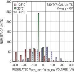 20A LED 驱动器提供准确度为 ±3% 的满标度电流检测 以适合多种澳门永利网上娱乐