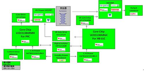 高集成度数字电源解决方案