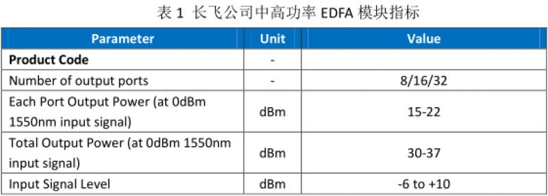 长飞特纤器件系列之高功率EDFA模块产品