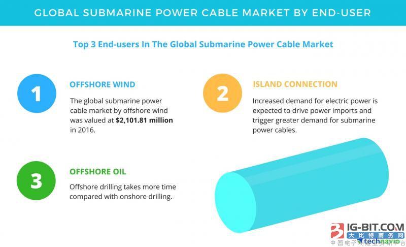 海底电力电缆三大终端应用市场:海上风电、跨海连接、海洋石油