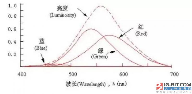 中国企业灯具出口因存在蓝光危害遭退运 损失严重