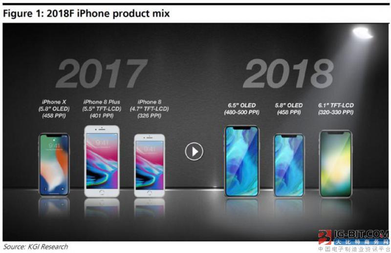 2018 年苹果将会推出6.5英寸OLED屏iPhone