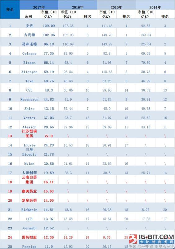 2017年全球医药企业TOP25 中国占5家创历史新高