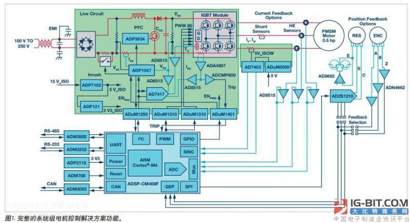 工业物联网下各国又出新规 献上电机控制系统与设计