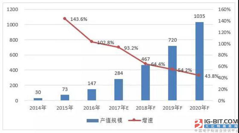 2017中国智能照明产值将达284亿元!海尔、宜家都加入备战大军!