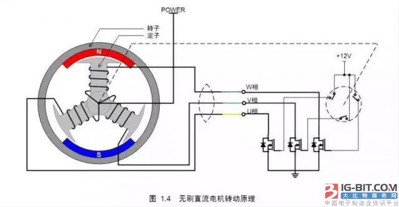 如图 1.4 所示为无刷直流电机的转动原理示意图,为了方便描述,电机定子的线圈中心抽头接电机电源POWER,各相的端点接功率管,位置传感器导通时使功率管的 G极接 12V,功率管导通,对应的相线圈被通电。由于三个位置传感器随着转子的转动,会依次导通,使得对应的相线圈也依次通电,从而定子产生的磁场方向也不断地变化,电机转子也跟着转动起来,这就是无刷直流电机的基本转动原理——检测转子的位置,依次给各相通电,使定子产生的磁场的方向连续均匀地变化。 为了方便理解,本文以下内容统一用如图
