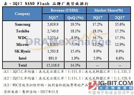 Q3 NAND Flash厂营收季增14.3% 2018年后市场转为供过于求