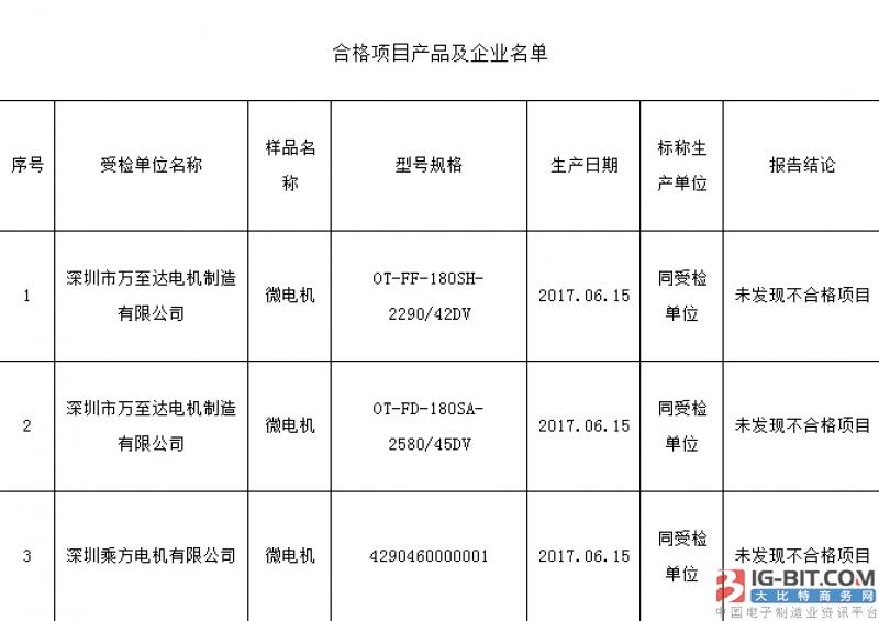 深圳市市场监管局抽检33批次电机产品 结果已出!
