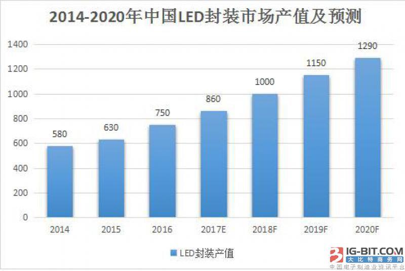 深圳世椿智能LED灌胶机 推进LED产业链高效整合