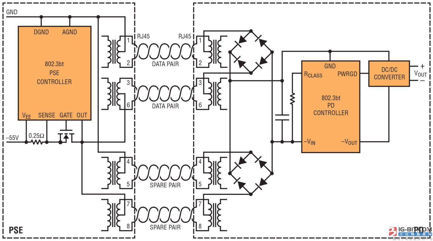 现在就实现 IEEE 802.3bt 71W PoE标准