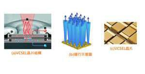 快速理解3D传感的关键技术:VCSEL