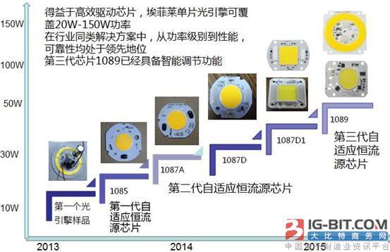 一种用于驱动LED的高效自适应智能恒流源