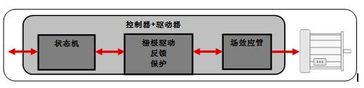 集成智能——第1部分:EMI管理