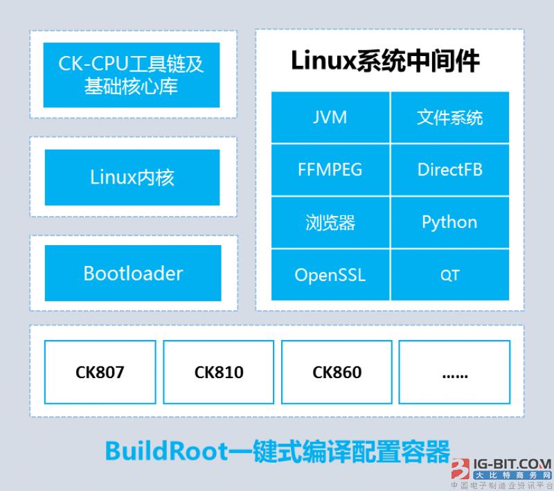 中天微Linux操作系统
