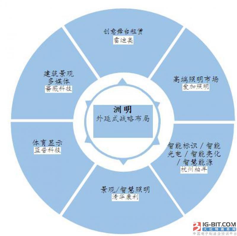 洲明外延式战略布局图