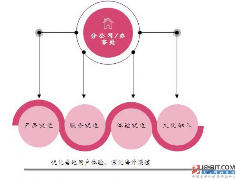 洲明产业整合式战略举措