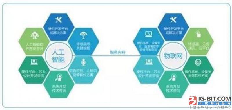 "IoT +AI发力智能家居 ""百箱大战""打开万亿市场"