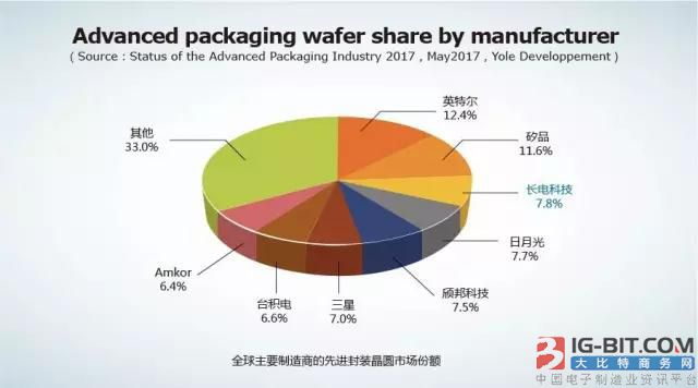 长电科技:中国的封装已经是全球第三 五年后全球第一