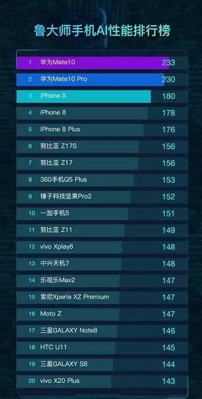 鲁大师发布手机AI排行 你的手机排第几?