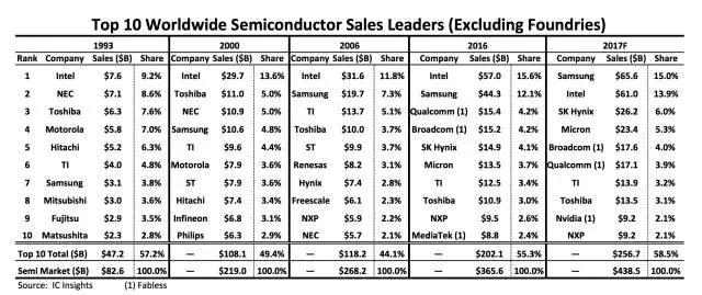 2017年前十名供应商占全球半导体芯片市场58.5%