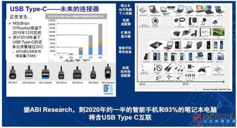 到2020年,约一半的智能手机和93%的笔记本电脑将采用USB Type-C互联。