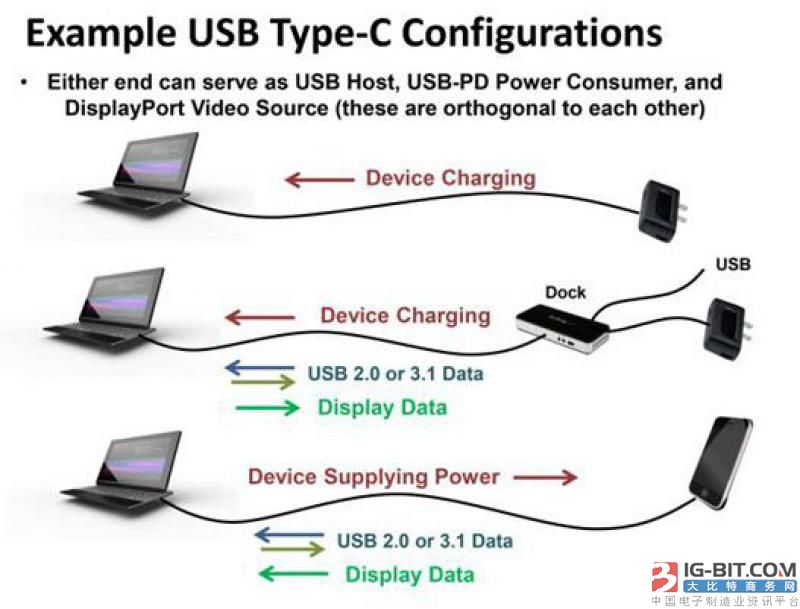 USB-IF发布了USB PD 3.0