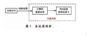 安利!PCI总线接口芯片PCI9054介绍及电视图像仿真系统设计