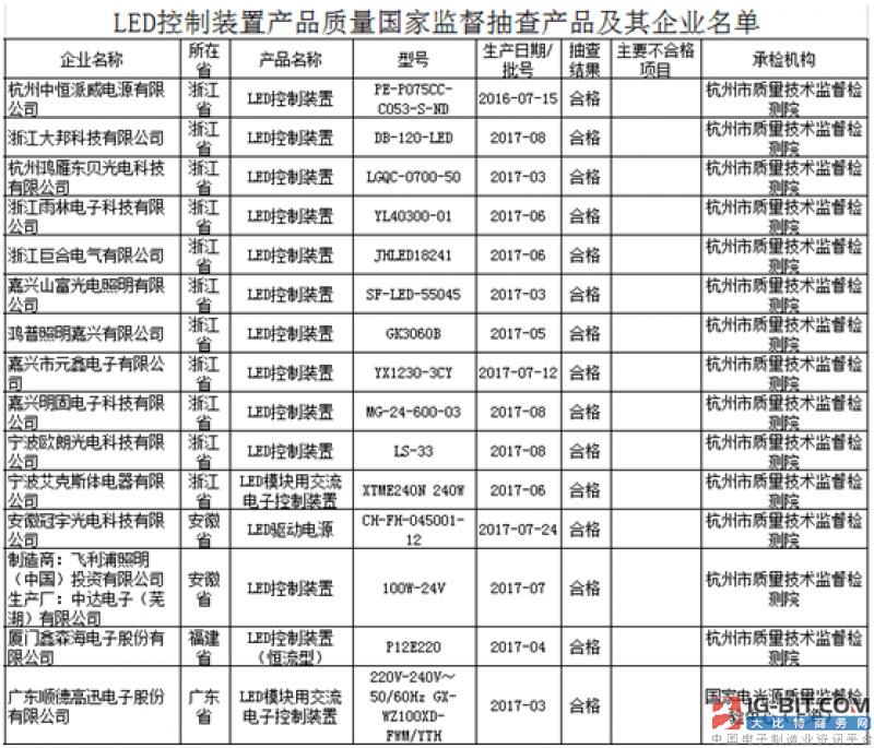 国家质监局第3批LED控制装置产品抽查结果出炉