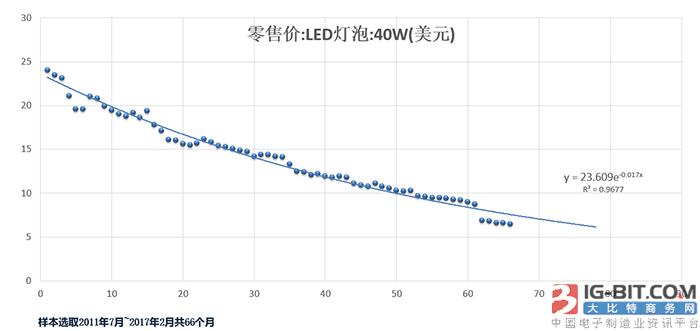 LED芯片降價現象的經濟分析