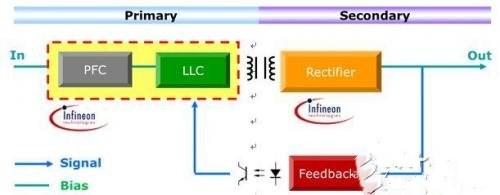 大联大控股发布英飞凌XDP数字电源方案,可支持40个不同的参数调整