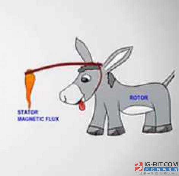 无刷电机是什么?其实就是驴跟胡萝卜原理