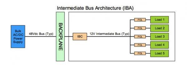 TDK-Lambda为ICT系统提供高效可靠的电源