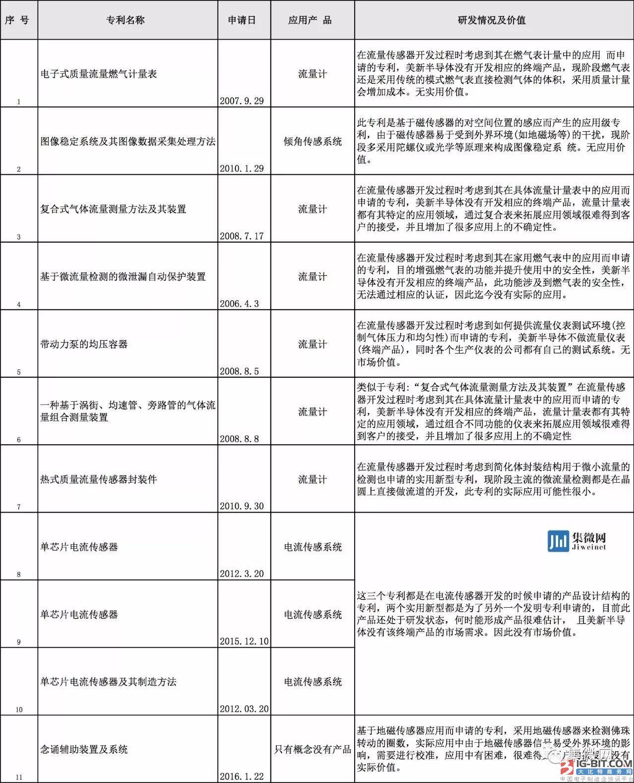 华灿光电1.87亿元收购美新半导体百分百股权