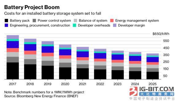 韩国现代紧追特斯拉建造全球最大电网储能设施
