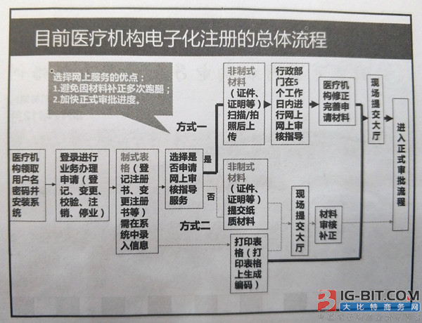 北京市卫计委印发《关于实施护士明仕亚洲化注册管理工作通知》