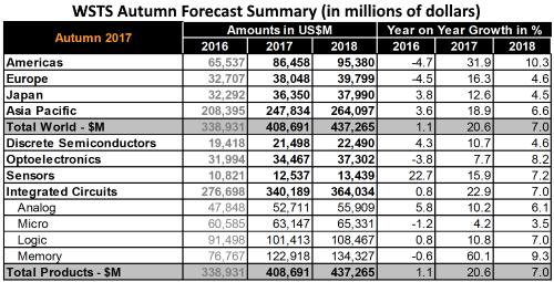 今年半导体销售额将突破4000亿美元