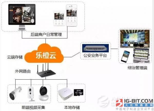 """大华乐橙携手济南市市中区公安分局打造""""市中云眼""""微视频监控系统"""