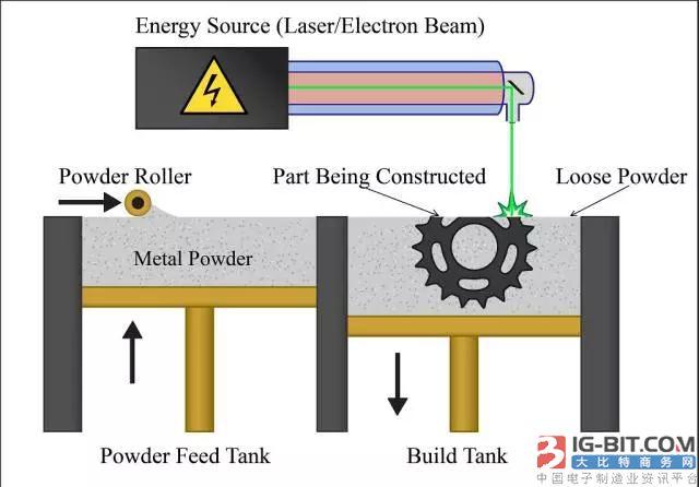 金属3D打印:激光熔化与喷射技术 - 优点和局限