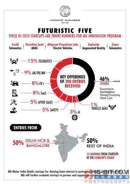 名爵将在印度投资5家初创企业 进一步增强汽车业务协同效应
