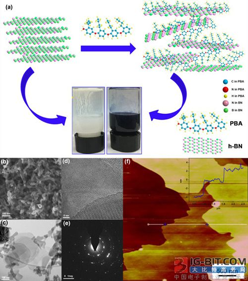宁波材料所在二维氮化硼纳米片增强复合涂层长周期腐蚀机理方面取得进展