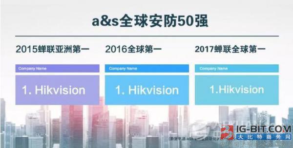 2017全球安防50强榜单:海康威视蝉联榜单首位