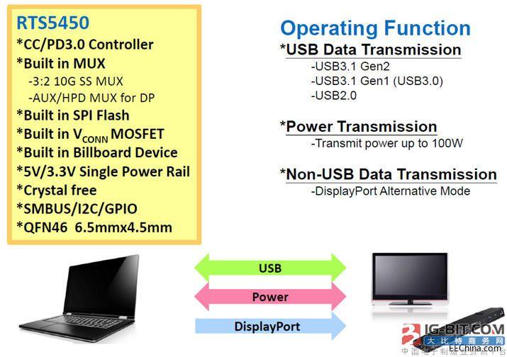 大联大友尚集团推出Realtek Type-C快充电源解决方案