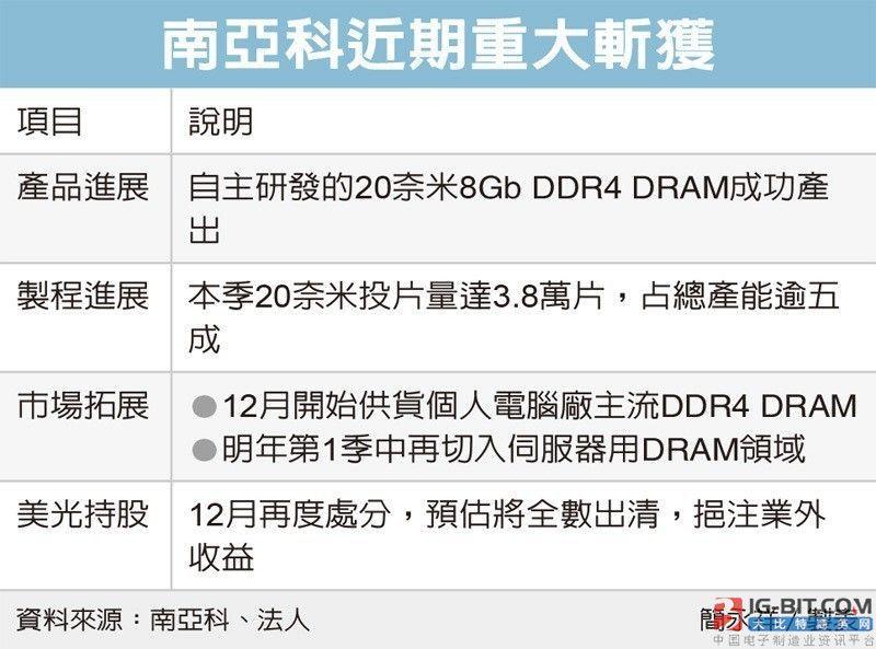 南亚科重返PC DRAM市场 首颗20纳米8Gb DDR4 DRAM通过认证