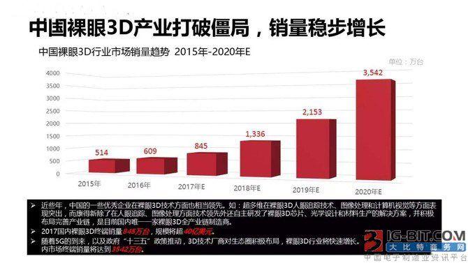 手机3D化市场增长潜力大 成未来创新点
