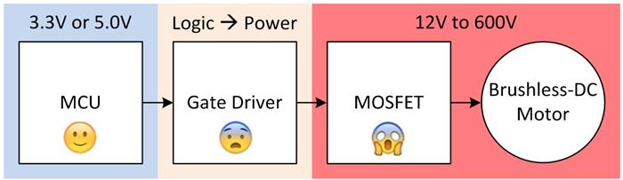 表 1: 分立式栅极驱动器与集成式栅极驱动器;表中的细节比段落细节更多!  在本系列的第2部分中,我将创建并展示分立驱动器和集成驱动器之间的原理图和布局差异,以检测我落实原理图和布局的能力。