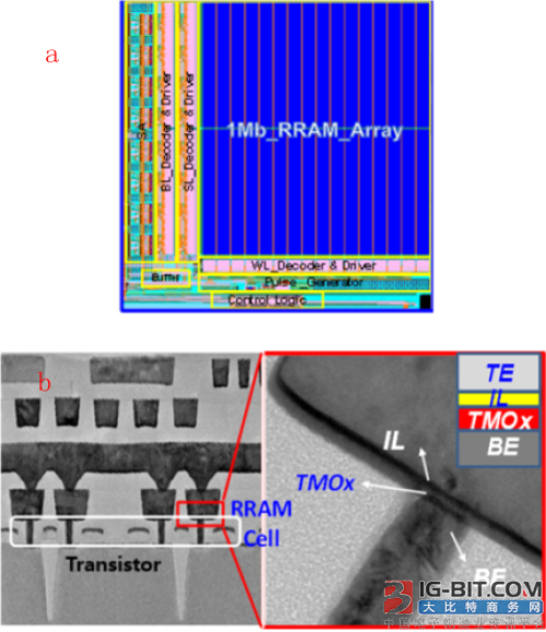 微电子所在阻变存储器集成应用研究获进展